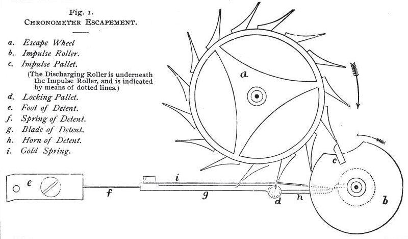 Earnshaw Chronometer Escapement Earnshaw Chronometer