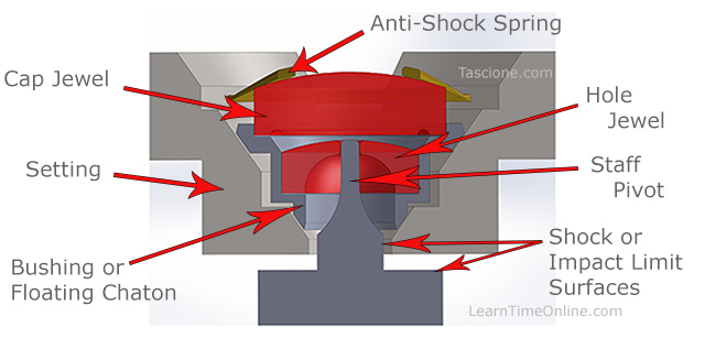 Popular Incabloc shock absorber system also know as Incabloc anti-shock system.